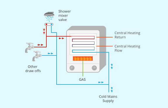 Types of Boiler | Combination, System and Conventional Boilers