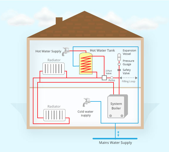 System Boilers And Unlike Combi They Do Have A Hot Water Cylinder But Like Boiler There Is No Need For Tank In The Roof